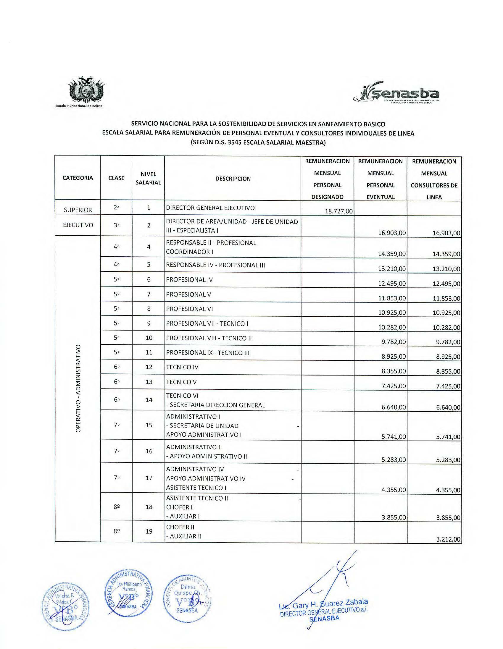 Escala Salarial Servicio Nacional para la Sostenibilidad de Servicios en Saneamiento Basico