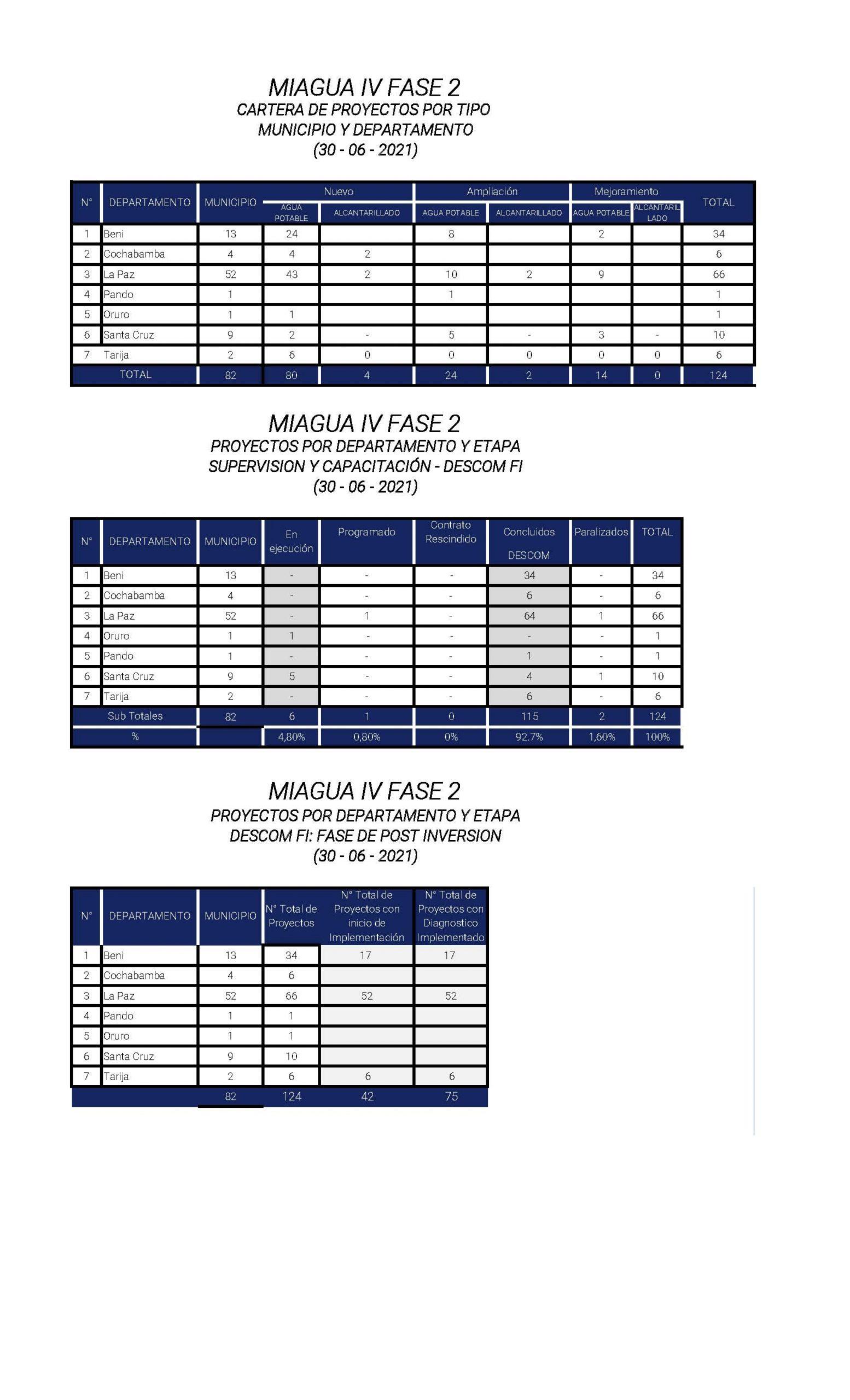 PROGRAMA MIAGUA IV FASE 2